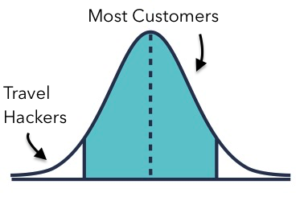 travel hacking bell curve points miles