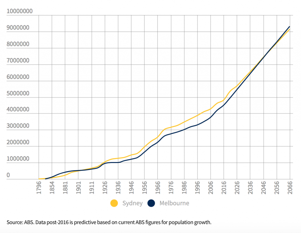 melbourne-population-growth